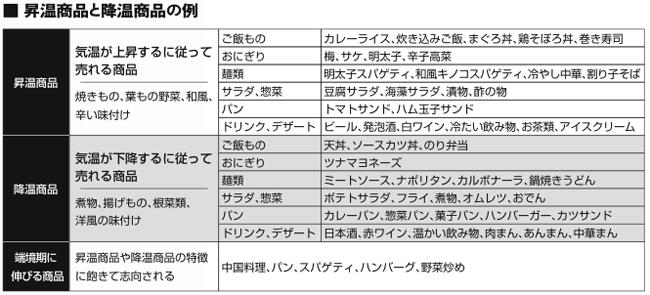 昇温・降温商品リスト