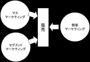 ダイレクトマーケ②