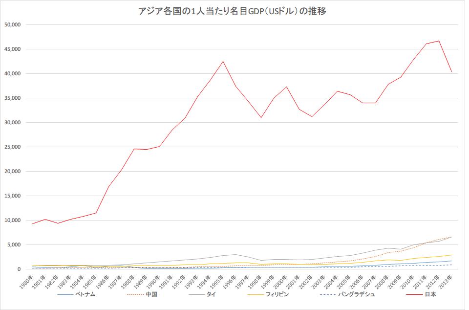 1人当たりGDP日本付