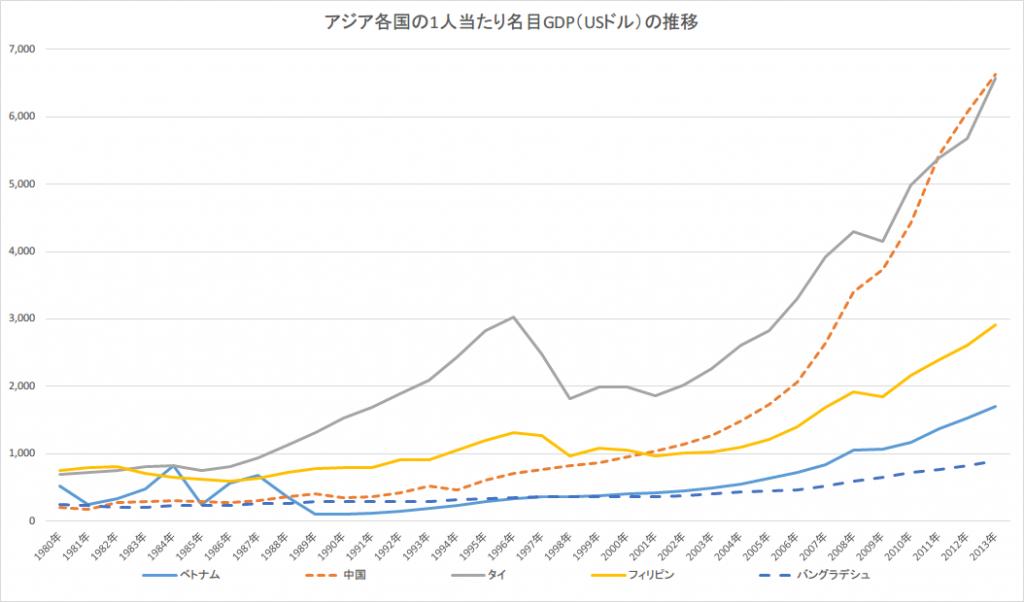 GDP推移グラフ