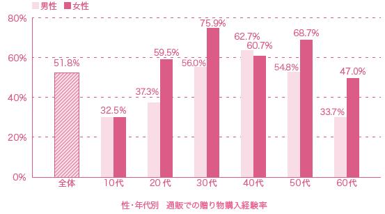 1贈り物経験率グラフ