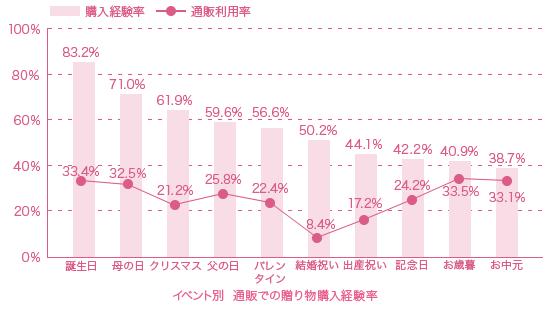 2イベント別通販贈り物購入経験率グラフ