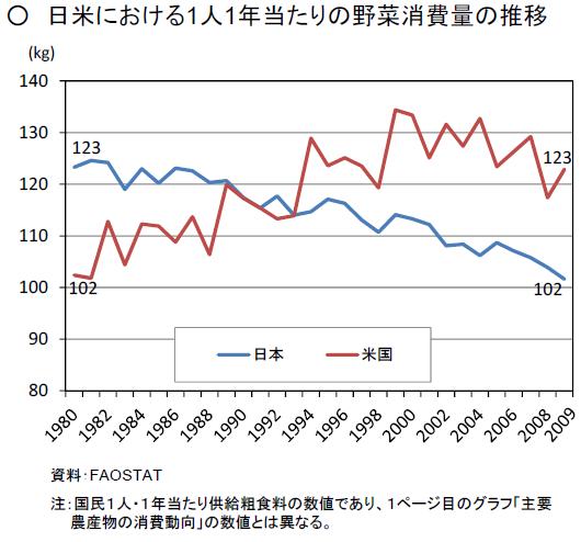 日米の野菜消費の格差